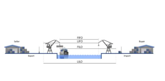 Fracht Morski z Chin. Grafika przedstawiająca okresy odpowiedzialności za towar na różnych etapach przebiegania transakcji i transportu.